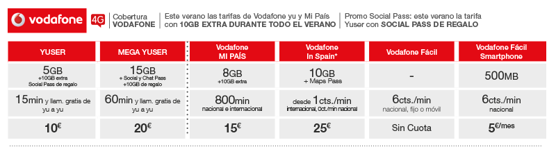 Tabla_Vodafone_Blog_Verano_holaMOBI